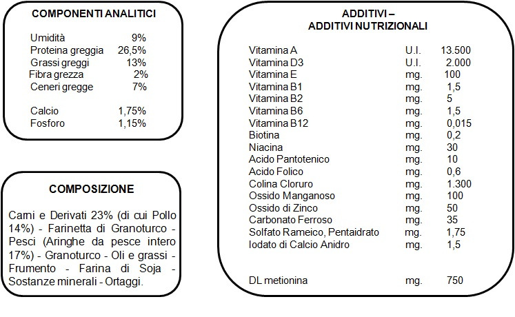Valori Nutrizionali Crocchette Cani Fattrici